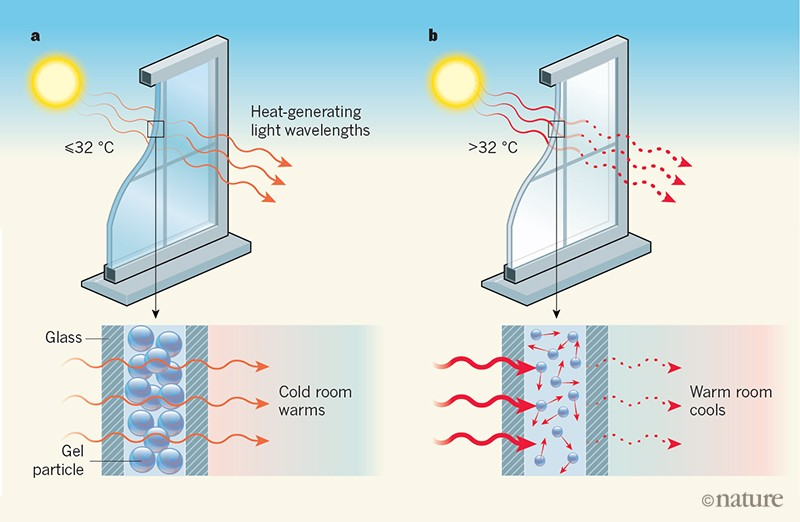 Fine-tuned gel particles enable smart windows for energy efficiency