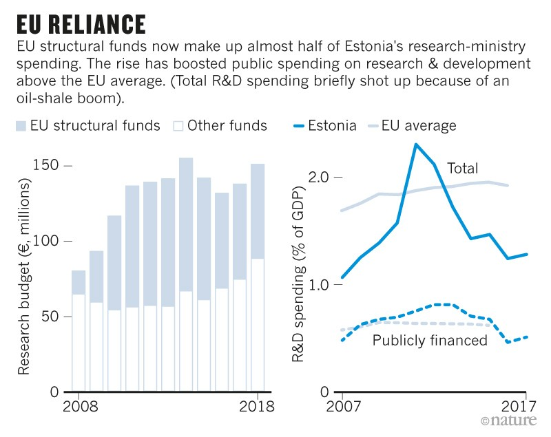 How Estonia blazed a trail in science