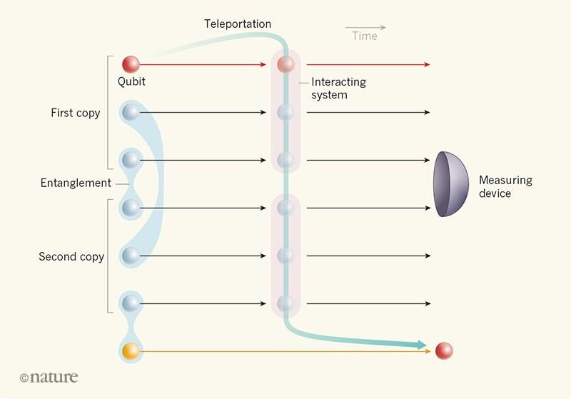 Scrambling of quantum information validated by quantum teleportation