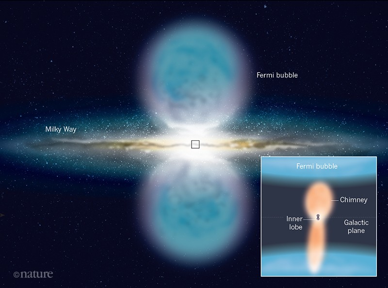 X-ray chimneys in the Galactic Centre