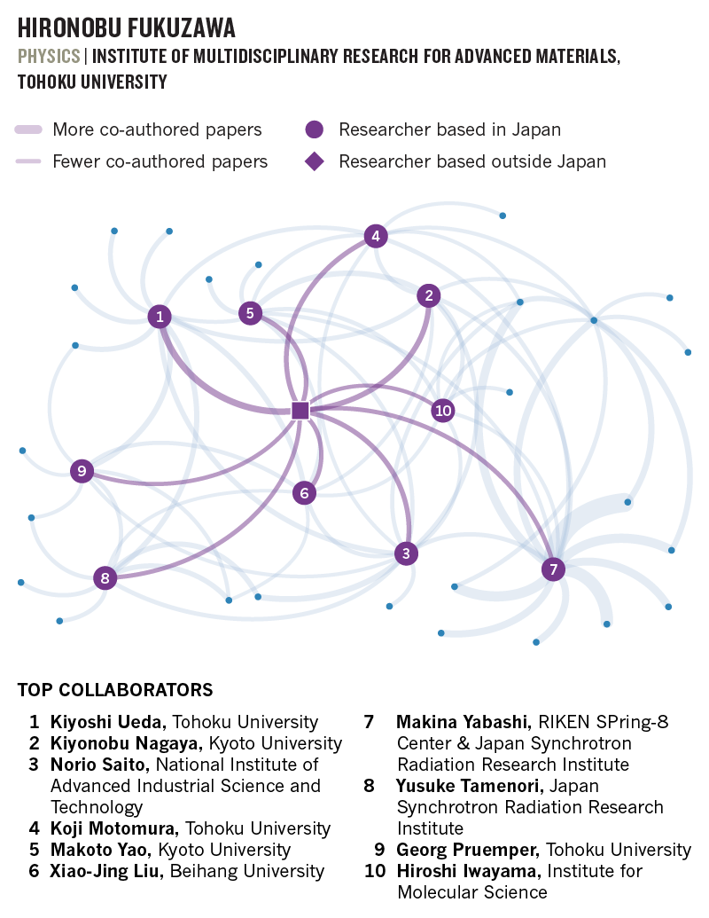 Japan's global connectors