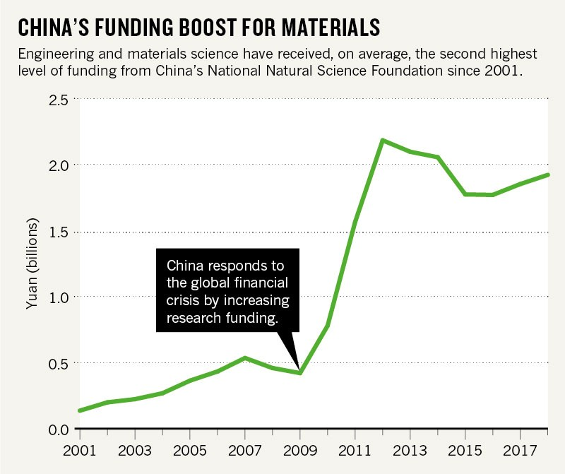 Materials science is helping to transform China into a high-tech economy