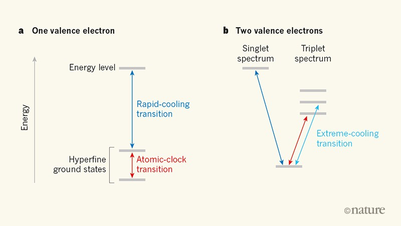 The next step in making arrays of single atoms