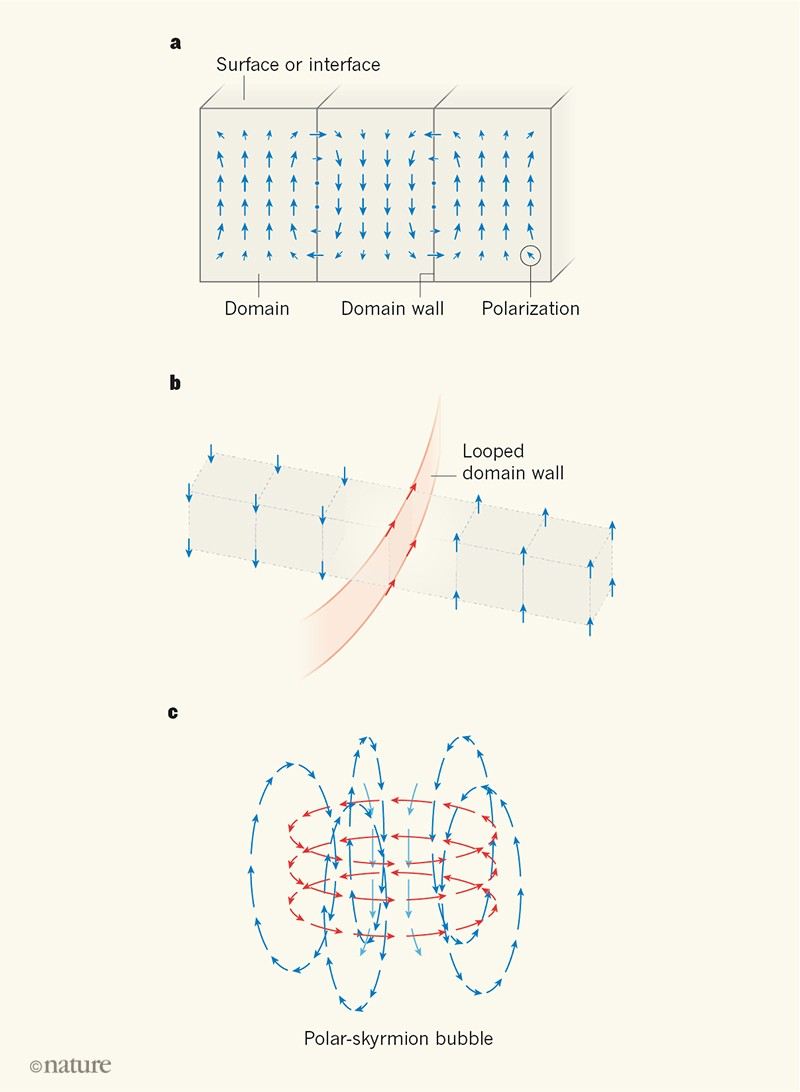Electrifying skyrmion bubbles