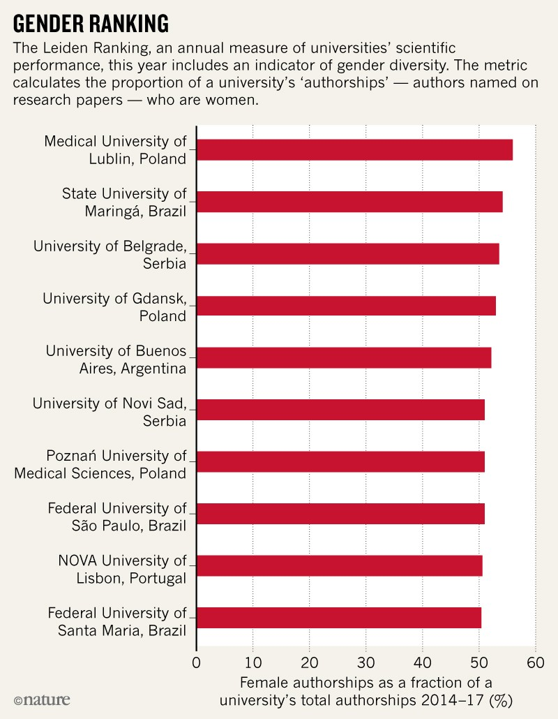Eastern European universities score highly in university