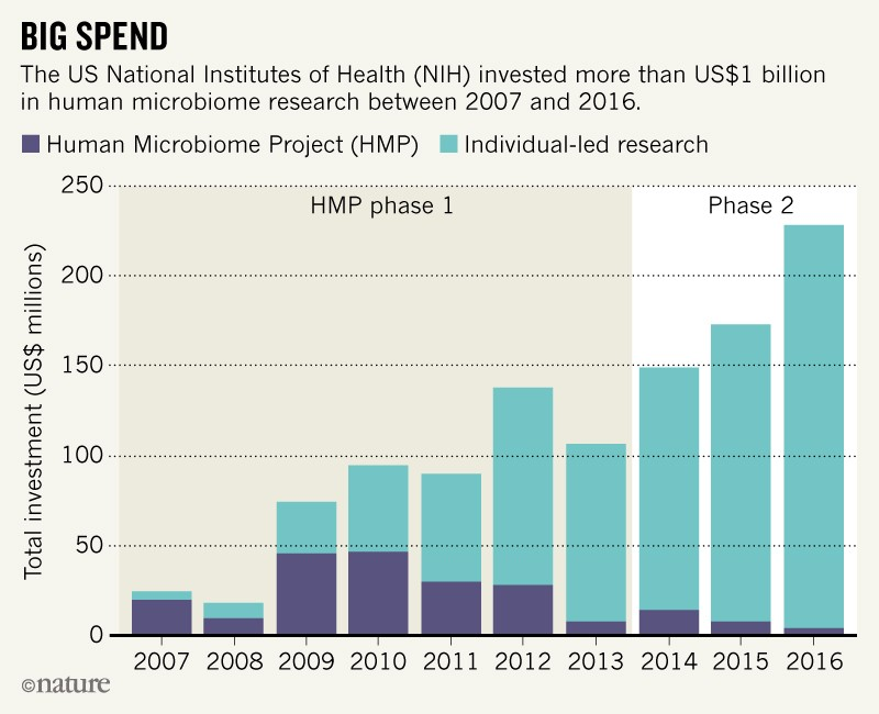 Priorities for the next 10 years of human microbiome research