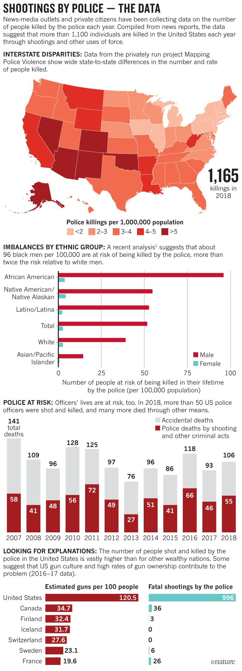 What the data say about police shootings