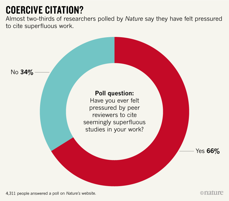 Two-thirds of researchers report 'pressure to cite' in Nature poll