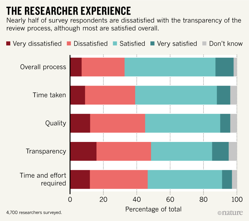 Thousands of grant peer reviewers share concerns in global survey
