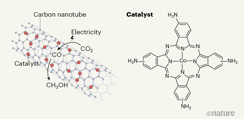 Molecular catalyst converts carbon dioxide to methanol 4