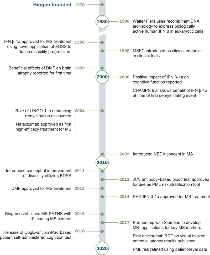 Milestones in multiple sclerosis: Biogen's commitment to advancing